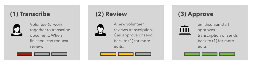 "An image explaining how the transcription process works. There is one box for ""transcribe: volunteers work together to transcribe document. When finished, can request review. reviews: a new volunteer reviews transcription. Can approve or send back to transcribe for more edits. approve: smithsonian staff approves transcription or sends back to transcribe for more edits."