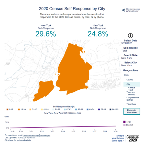 A map of New York City's response rate for the 2020 census. The self-response rate was 29.6% as of March 29th, 2020.
